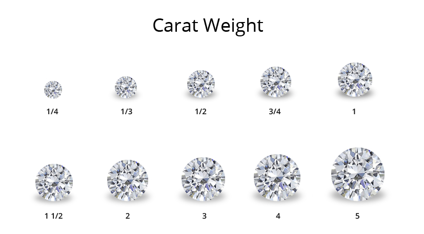 Diamond Education Sabri Fine Jewelry